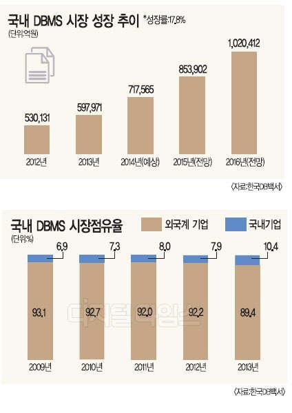 SW 중심사회 `한국형 DBMS` 육성 시급하다